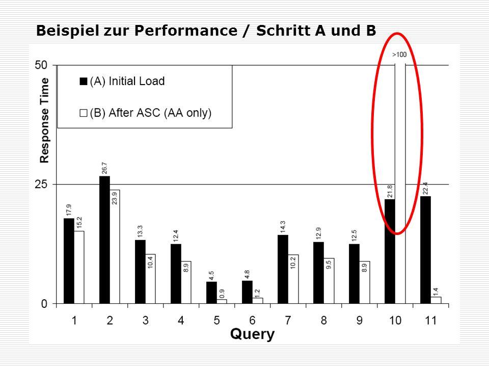 Beispiel zur Performance / Schritt A und B