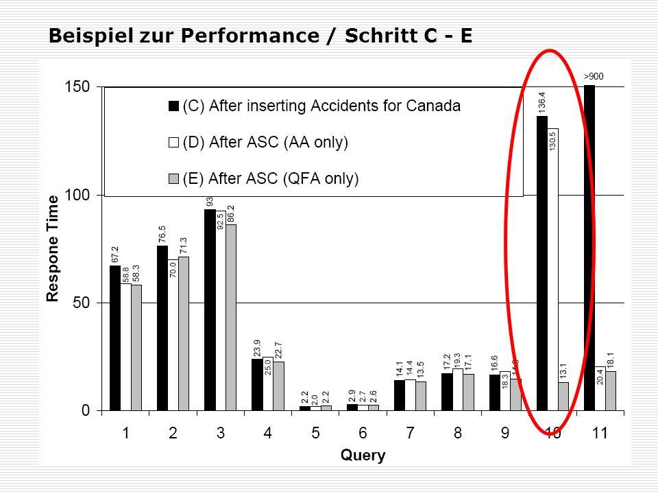 Beispiel zur Performance / Schritt C - E