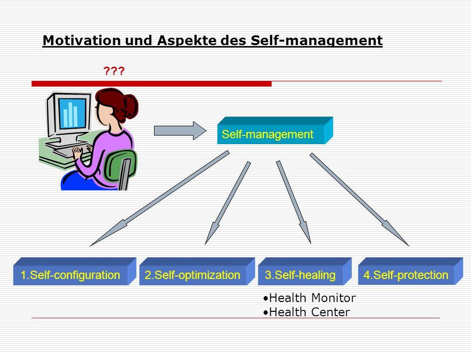 ??? Self-management 3.Self-healing 2.Self-optimization 1.Self-configuration 4.Self-protection Motivation und Aspekte des Self-management Health Monito