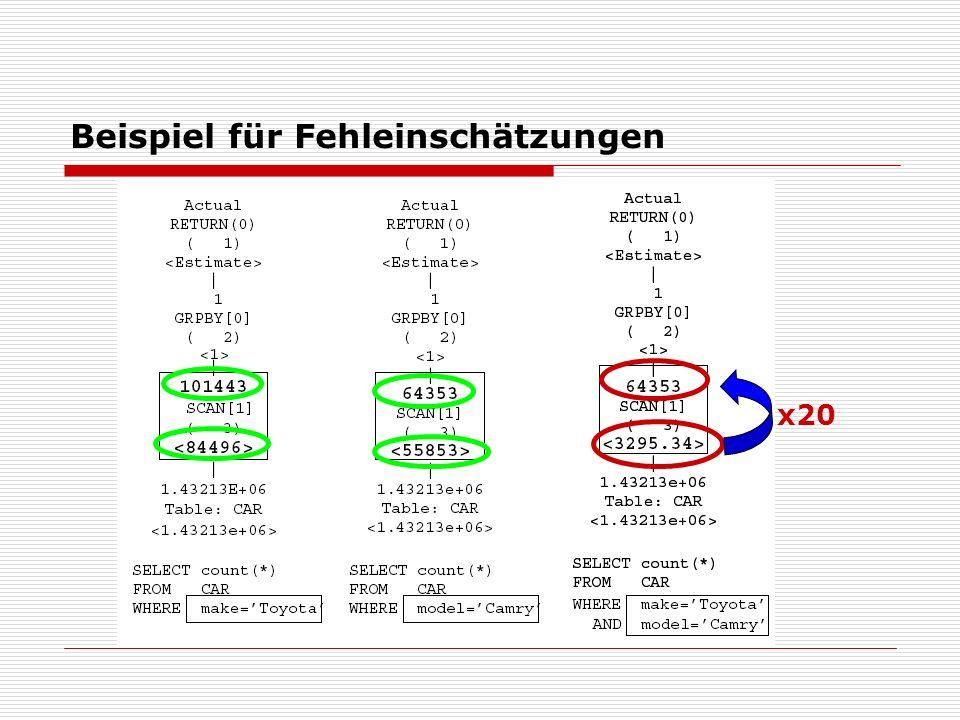 Beispiel für Fehleinschätzungen x20