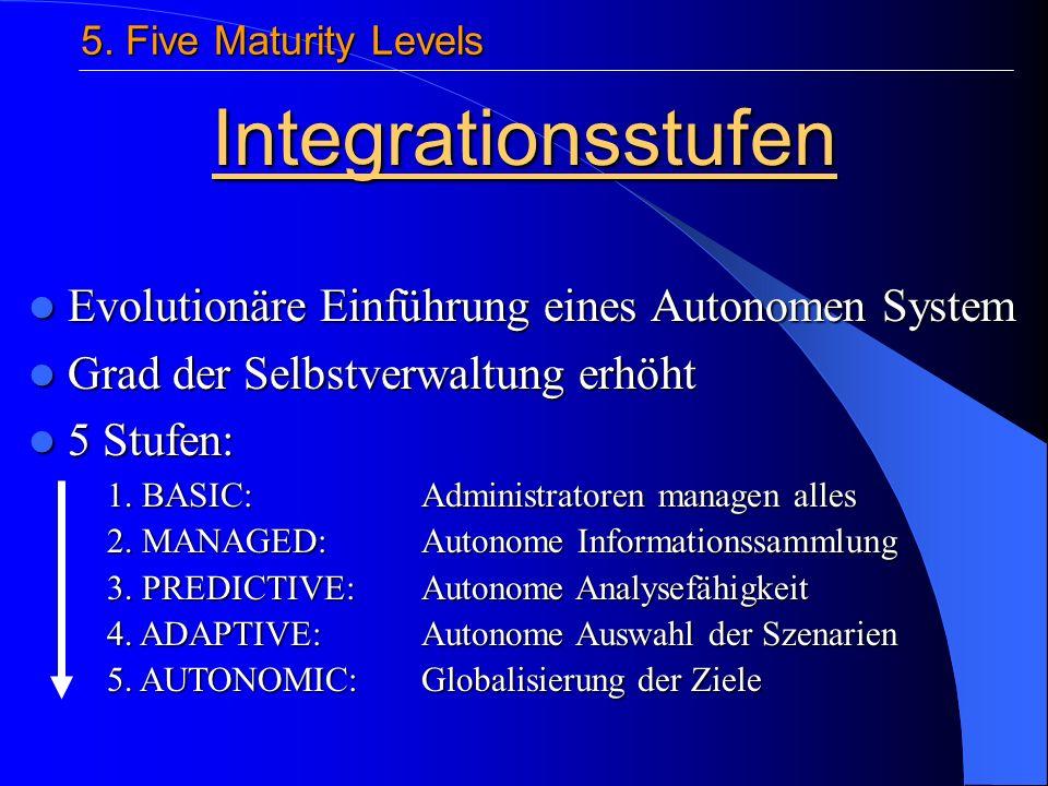 Evolutionäre Einführung eines Autonomen System Evolutionäre Einführung eines Autonomen System Grad der Selbstverwaltung erhöht Grad der Selbstverwaltung erhöht 5 Stufen: 5 Stufen: 5.