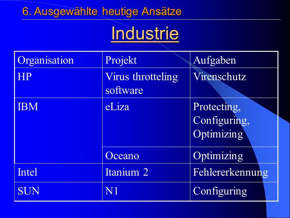 Industrie OrganisationProjektAufgaben HPVirus throtteling software Virenschutz IBMeLizaProtecting, Configuring, Optimizing OceanoOptimizing IntelItanium 2Fehlererkennung SUNN1Configuring 6.