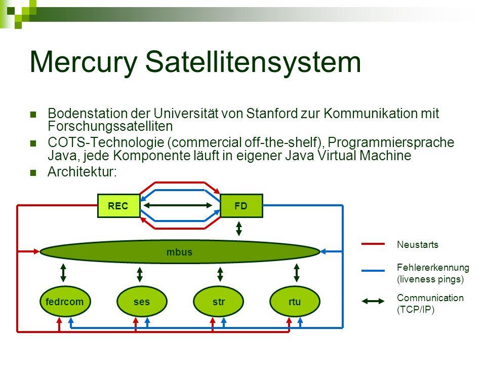 Mercury Satellitensystem Bodenstation der Universität von Stanford zur Kommunikation mit Forschungssatelliten COTS-Technologie (commercial off-the-shelf), Programmiersprache Java, jede Komponente läuft in eigener Java Virtual Machine Architektur: fedrcomsesstrrtu mbus RECFD Communication (TCP/IP) Fehlererkennung (liveness pings) Neustarts