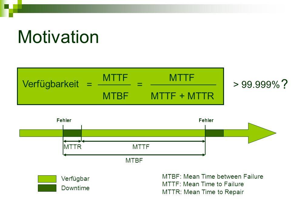 Motivation MTTF ______ MTBF MTTF ____________ MTTF + MTTR MTTFMTTR MTBF MTBF: Mean Time between Failure MTTF: Mean Time to Failure MTTR: Mean Time to Repair == Verfügbarkeit Fehler Verfügbar Downtime .