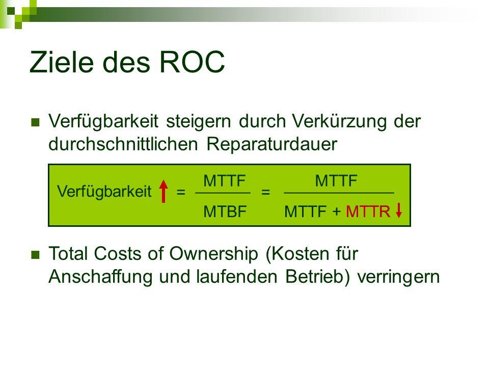 Ziele des ROC MTTF ______ MTBF MTTF ____________ MTTF + MTTR == Verfügbarkeit MTTR Verfügbarkeit steigern durch Verkürzung der durchschnittlichen Reparaturdauer Total Costs of Ownership (Kosten für Anschaffung und laufenden Betrieb) verringern