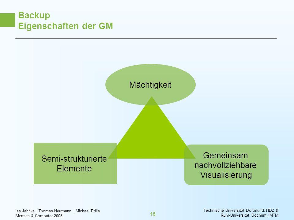 Isa Jahnke   Thomas Herrmann   Michael Prilla Mensch & Computer 2008 Technische Universität Dortmund, HDZ & Ruhr-Universität Bochum, IMTM 15 Backup Ei