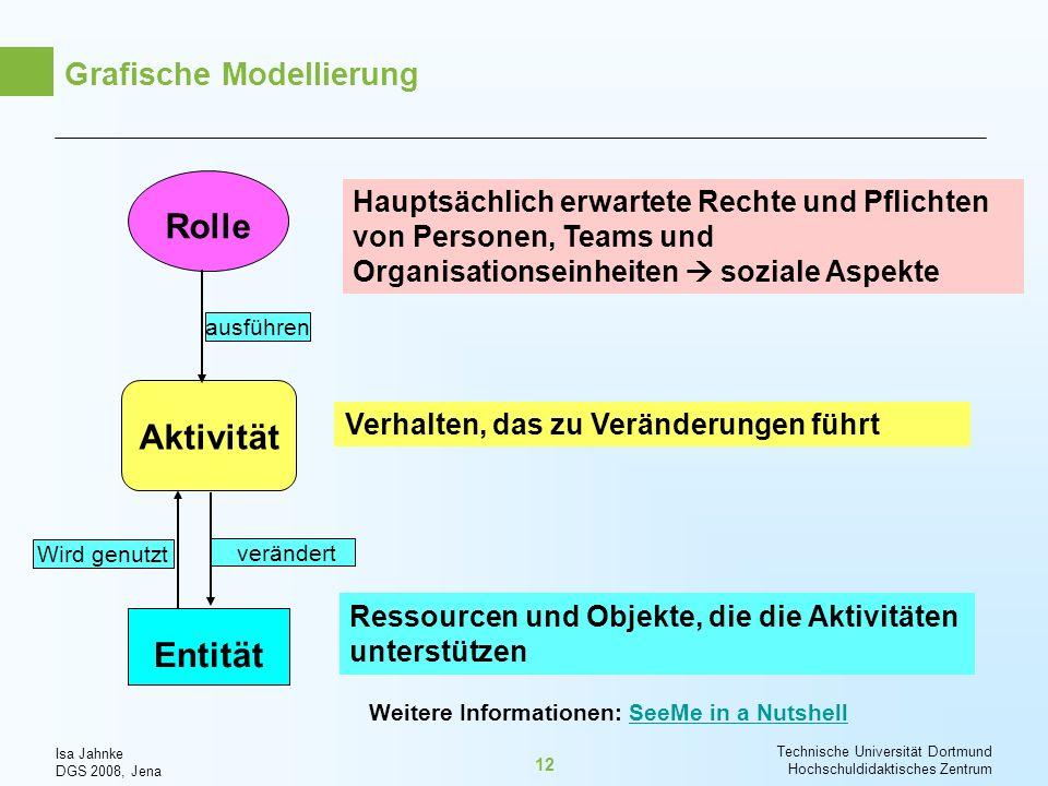 Isa Jahnke DGS 2008, Jena Technische Universität Dortmund Hochschuldidaktisches Zentrum 12 Grafische Modellierung Aktivität Entität Rolle Verhalten, d