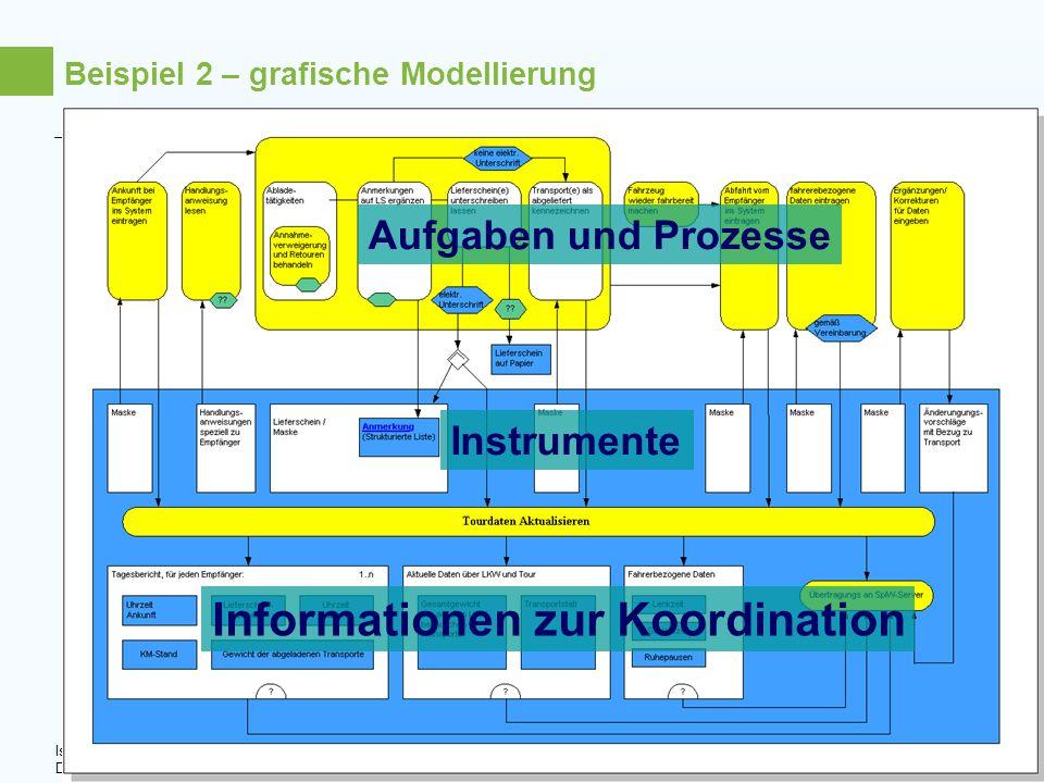 Isa Jahnke DGS 2008, Jena Technische Universität Dortmund Hochschuldidaktisches Zentrum 14 Beispiel 2 – grafische Modellierung Instrumente Information