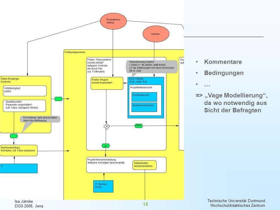 Isa Jahnke DGS 2008, Jena Technische Universität Dortmund Hochschuldidaktisches Zentrum 15 Kommentare Bedingungen … => Vage Modellierung, da wo notwen