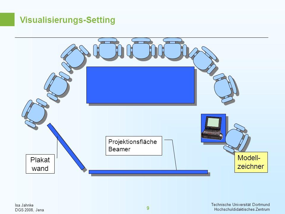 Isa Jahnke DGS 2008, Jena Technische Universität Dortmund Hochschuldidaktisches Zentrum 20 Offene Untersuchungsfragen -Wie verhalten sich die kommunikativ-konstruierten Modelle der Beteiligten im Modellierungsprozess zu den Sichtweisen anderer Beteiligten.