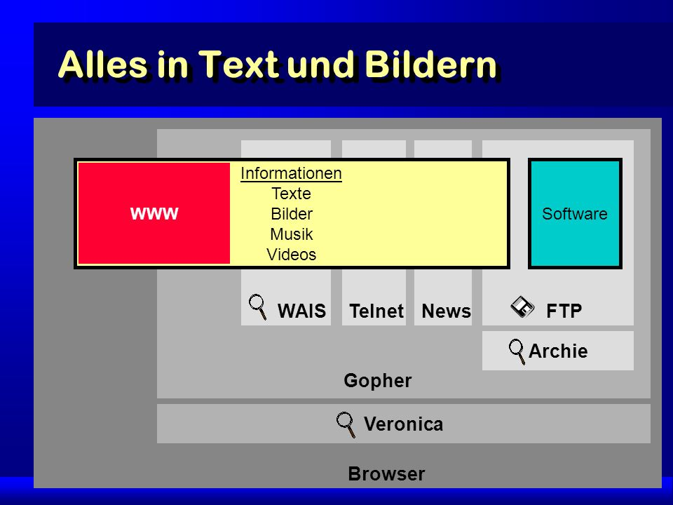 32 Browser Gopher WAIS FTP Software Veronica Archie Alles in Text und Bildern Telnet News Informationen Texte Bilder Musik Videos WWW