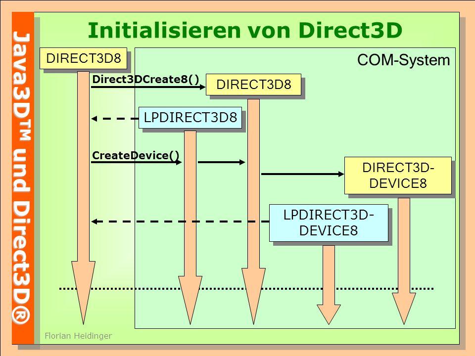 Java3D TM und Direct3D® Florian Heidinger Initialisieren von Direct3D DIRECT3D8 LPDIRECT3D8 Direct3DCreate8() DIRECT3D8 DIRECT3D- DEVICE8 LPDIRECT3D- DEVICE8 COM-System CreateDevice()