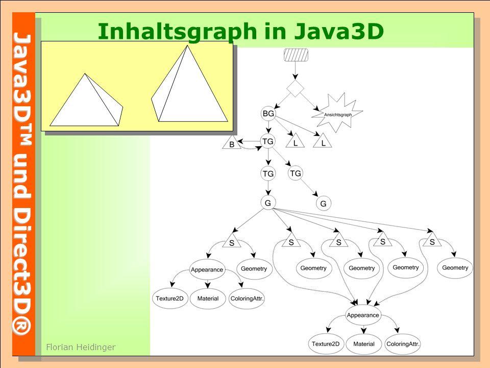 Java3D TM und Direct3D® Florian Heidinger Inhaltsgraph in Java3D