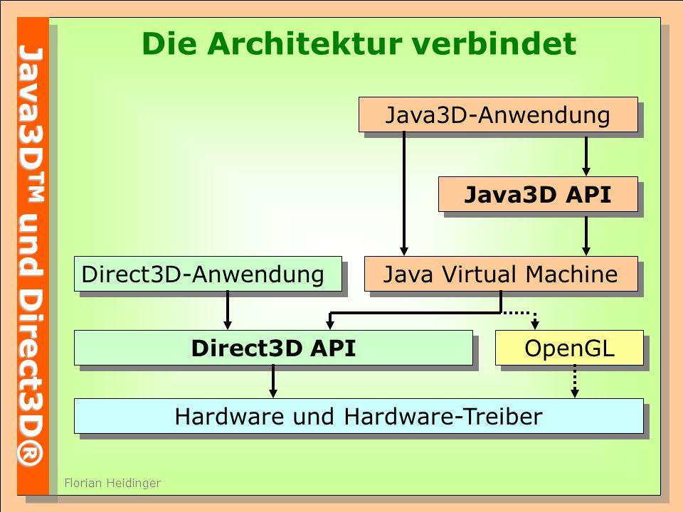 Java3D TM und Direct3D® Florian Heidinger Die Architektur verbindet Hardware und Hardware-Treiber Direct3D API Direct3D-Anwendung OpenGL Java Virtual Machine Java3D-Anwendung Java3D API