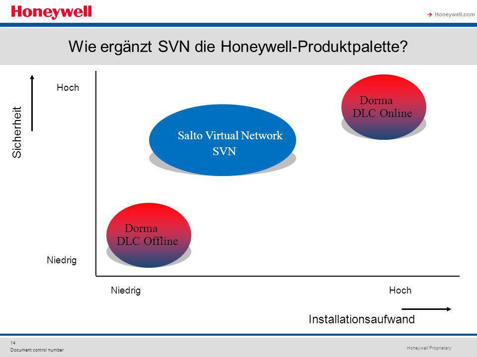 Honeywell Proprietary Honeywell.com 14 Document control number Wie ergänzt SVN die Honeywell-Produktpalette? Sicherheit Niedrig Hoch Installationsaufw