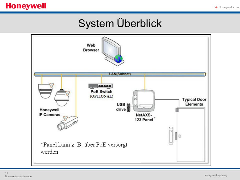 Honeywell Proprietary Honeywell.com 14 Document control number System Überblick *Panel kann z. B. über PoE versorgt werden