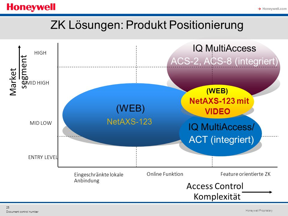 Honeywell Proprietary Honeywell.com 25 Document control number ZK Lösungen: Produkt Positionierung IQ MultiAccess ACS-2, ACS-8 (integriert) Market seg