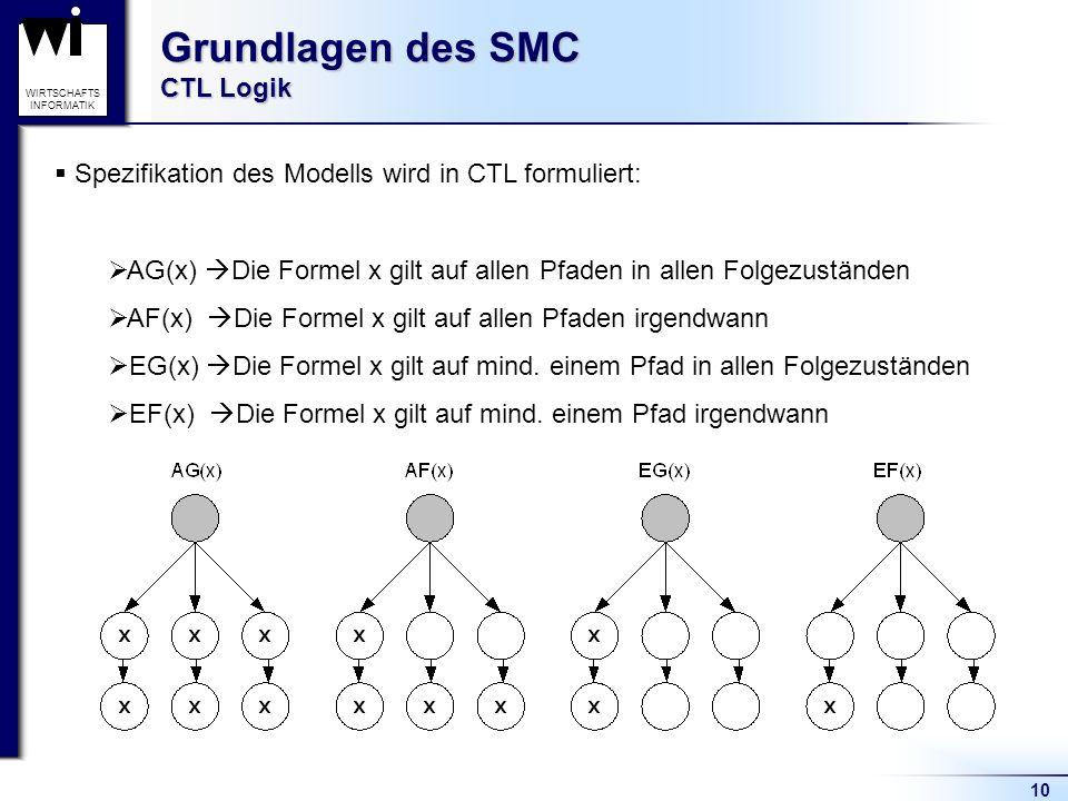 10 WIRTSCHAFTS INFORMATIK Grundlagen des SMC CTL Logik Spezifikation des Modells wird in CTL formuliert: AG(x) Die Formel x gilt auf allen Pfaden in allen Folgezuständen AF(x) Die Formel x gilt auf allen Pfaden irgendwann EG(x) Die Formel x gilt auf mind.