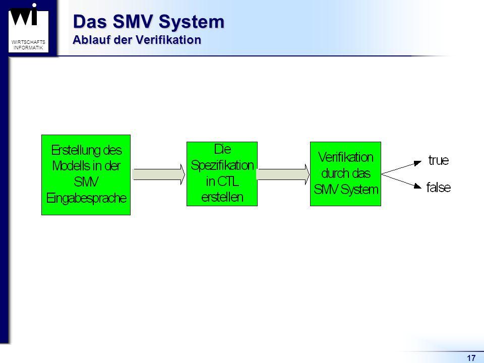 17 WIRTSCHAFTS INFORMATIK Das SMV System Ablauf der Verifikation