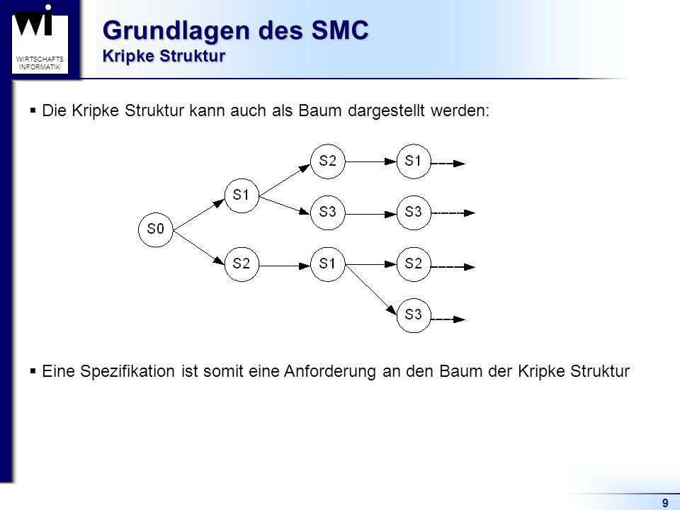 9 WIRTSCHAFTS INFORMATIK Grundlagen des SMC Kripke Struktur Die Kripke Struktur kann auch als Baum dargestellt werden: Eine Spezifikation ist somit eine Anforderung an den Baum der Kripke Struktur