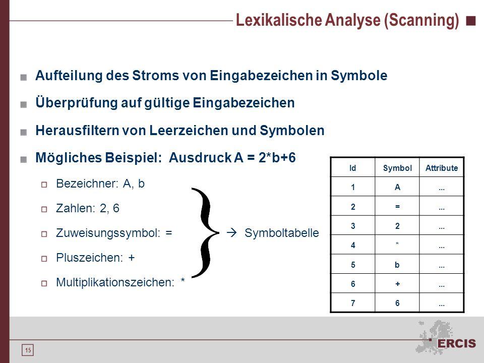 14 Phasen der Übersetzung Lexikalische Analyse Syntaktische Analyse Semantische Analyse Zwischencode-Erzeugung Codeoptimierung Code-Erzeugung Symbolta