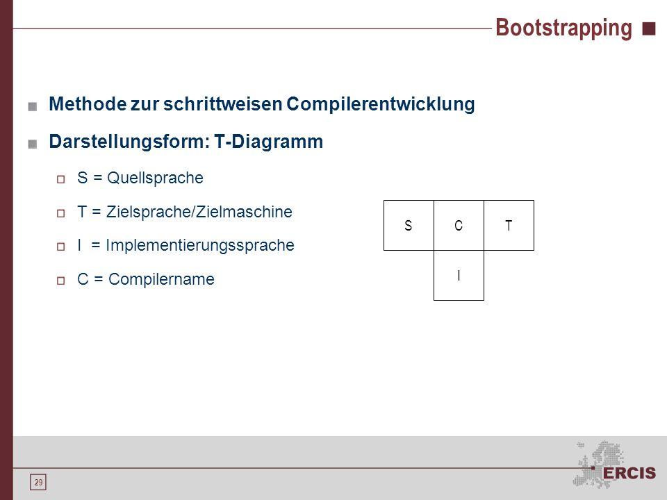 28 Planung eines Compilers Entwicklungsumgebungen und Werkzeuge make-Befehl (UNIX) Profiler Lex Yacc Testen und Wartung Regressions-Tests Code-Komment