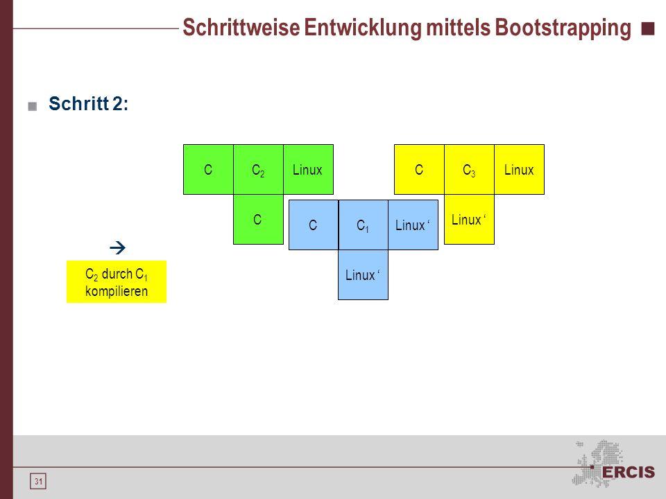 30 Schrittweise Entwicklung mittels Bootstrapping Ziel: Implementierung eines C-Compilers für eine Linux-Maschine Schritt 1: CC1C1 Linux CC2C2 C CC1C1