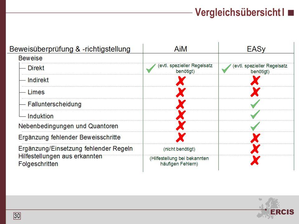 29 EASy – Beispiel II Subtheorem- bearbeitung und - markierung: