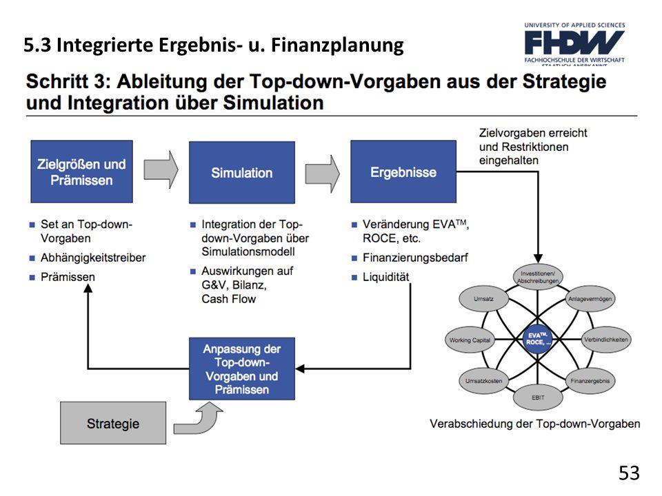 53 5.3 Integrierte Ergebnis- u. Finanzplanung