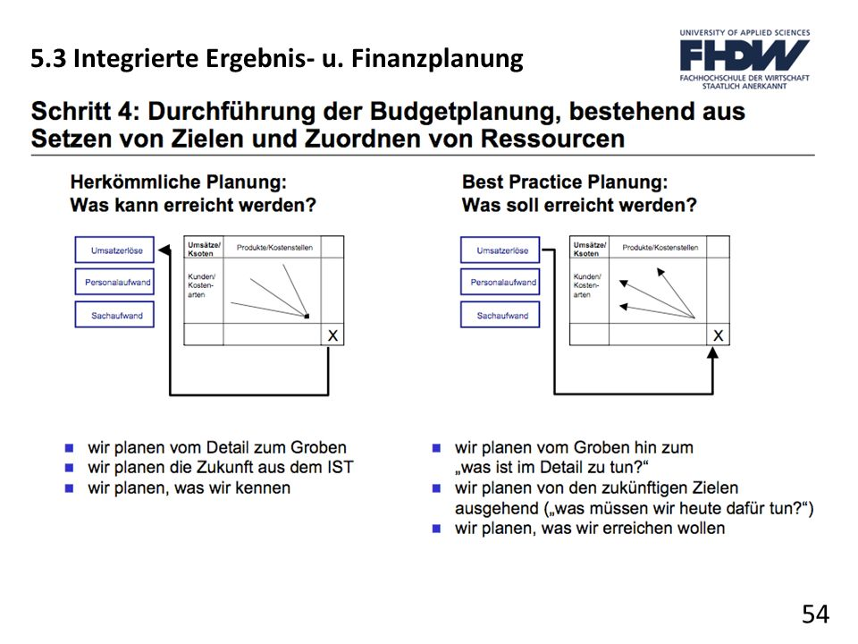 54 5.3 Integrierte Ergebnis- u. Finanzplanung
