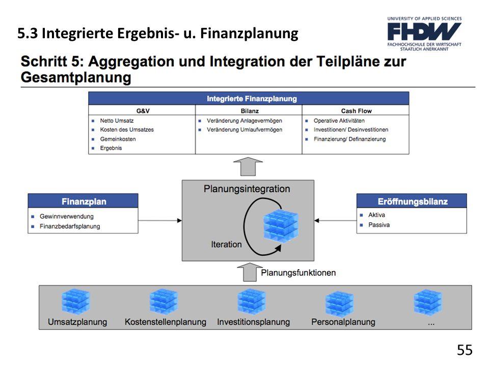 55 5.3 Integrierte Ergebnis- u. Finanzplanung