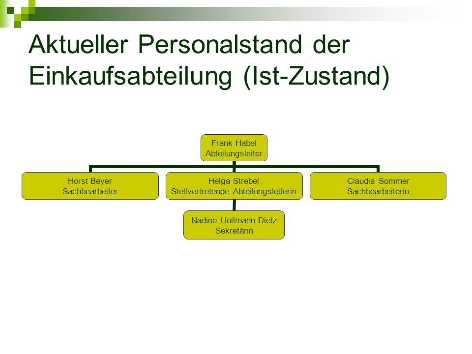 Aktueller Personalstand der Einkaufsabteilung (Ist-Zustand) Frank Habel Abteilungsleiter Horst Beyer Sachbearbeiter Helga Strebel Stellvertretende Abt