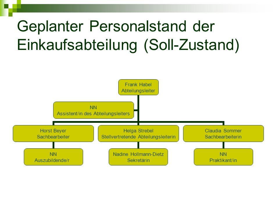 Geplanter Personalstand der Einkaufsabteilung (Soll-Zustand) Frank Habel Abteilungsleiter Horst Beyer Sachbearbeiter NN Auszubildende/r Helga Strebel