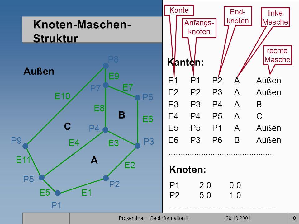 Proseminar -Geoinformation II- 29.10.200110 Knoten: P12.00.0 P25.01.0..............................................