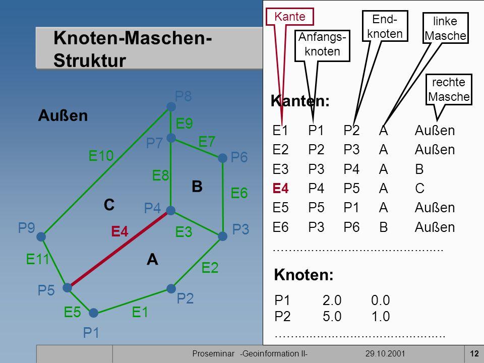 Proseminar -Geoinformation II- 29.10.200112 Knoten-Maschen- Struktur P1 E11 P2 P7 P8 P9 A B C P5 P4 E1 E2 E3 E4 E5 E7 E8 E9 E10 Außen P3 P6 E6 Kante Anfangs- knoten End- knoten linke Masche rechte Masche E1P1P2A Außen E2 P2P3AAußen E3 P3P4AB E4 P4P5AC E5P5P1AAußen E6 P3P6BAußen..............................................
