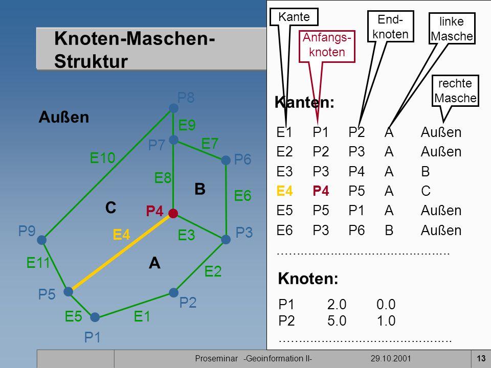 Proseminar -Geoinformation II- 29.10.200113 Knoten-Maschen- Struktur P1 E11 P2 P7 P8 P9 A B C P5 P4 E1 E2 E3 E4 E5 E7 E8 E9 E10 Außen P3 P6 E6 Kante Anfangs- knoten End- knoten linke Masche rechte Masche E1P1P2A Außen E2 P2P3AAußen E3 P3P4AB E4 P4P5AC E5P5P1AAußen E6 P3P6BAußen..............................................