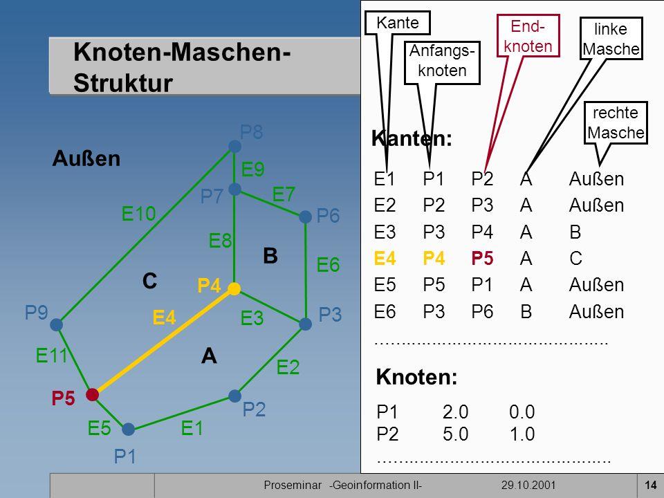 Proseminar -Geoinformation II- 29.10.200114 Knoten-Maschen- Struktur P1 E11 P2 P7 P8 P9 A B C P5 P4 E1 E2 E3 E4 E5 E7 E8 E9 E10 Außen P3 P6 E6 Kante Anfangs- knoten End- knoten linke Masche rechte Masche E1P1P2A Außen E2 P2P3AAußen E3 P3P4AB E4 P4P5AC E5P5P1AAußen E6 P3P6BAußen..............................................