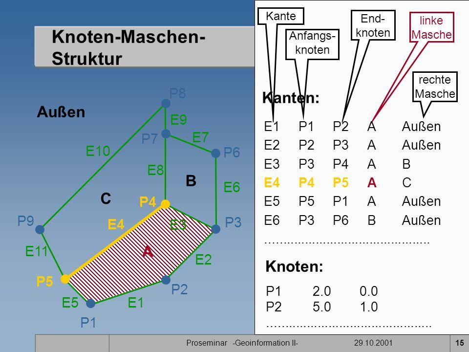 Proseminar -Geoinformation II- 29.10.200115 Knoten-Maschen- Struktur P1 E11 P2 P7 P8 P9 A B C P5 P4 E1 E2 E3 E4 E5 E7 E8 E9 E10 Außen P3 P6 E6 Kante Anfangs- knoten End- knoten linke Masche rechte Masche E1P1P2A Außen E2 P2P3AAußen E3 P3P4AB E4 P4P5AC E5P5P1AAußen E6 P3P6BAußen..............................................