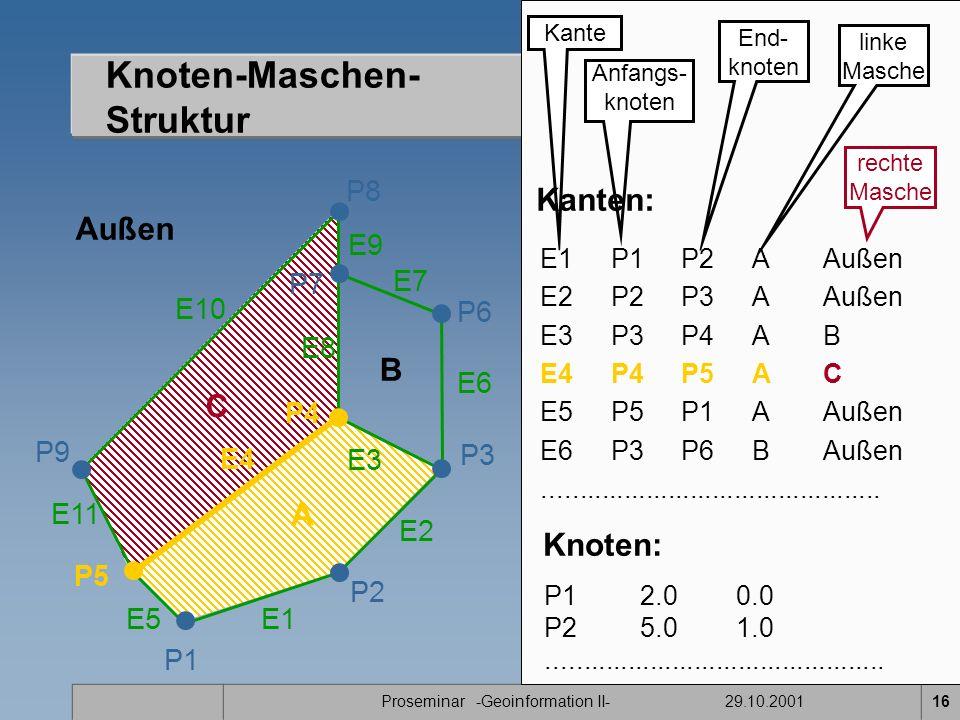 Proseminar -Geoinformation II- 29.10.200116 Knoten-Maschen- Struktur P1 E11 P2 P7 P8 P9 A B C P5 P4 E1 E2 E3 E4 E5 E7 E8 E9 E10 Außen P3 P6 E6 Kante Anfangs- knoten End- knoten linke Masche rechte Masche E1P1P2A Außen E2 P2P3AAußen E3 P3P4AB E4 P4P5AC E5P5P1AAußen E6 P3P6BAußen..............................................