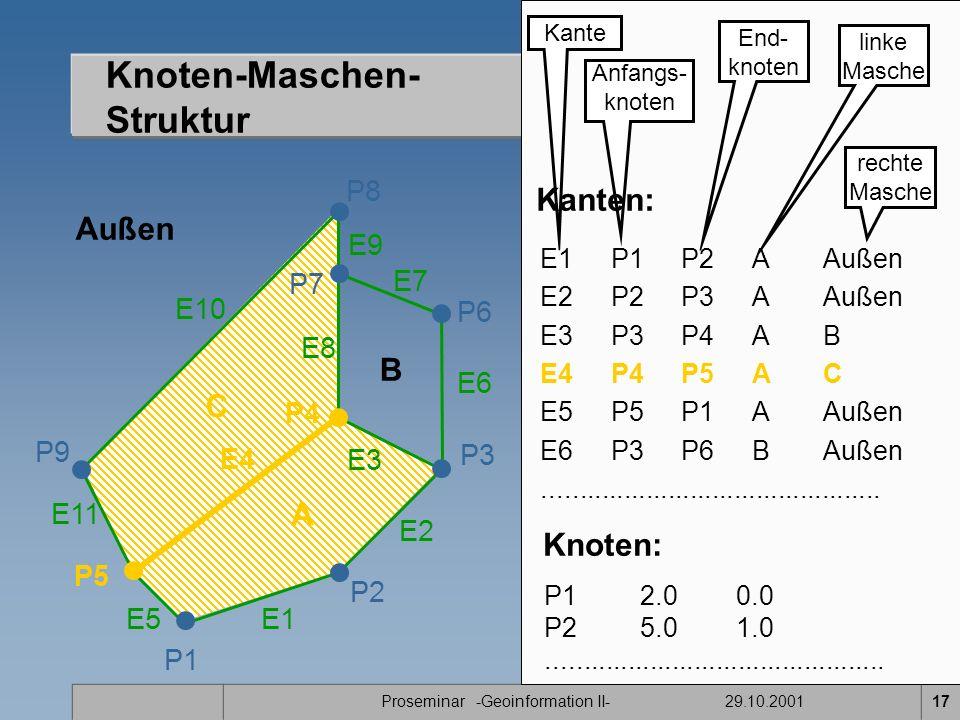 Proseminar -Geoinformation II- 29.10.200117 Knoten-Maschen- Struktur P1 E11 P2 P7 P8 P9 A B C P5 P4 E1 E2 E3 E4 E5 E7 E8 E9 E10 Außen P3 P6 E6 Kante Anfangs- knoten End- knoten linke Masche rechte Masche E1P1P2A Außen E2 P2P3AAußen E3 P3P4AB E4 P4P5AC E5P5P1AAußen E6 P3P6BAußen..............................................
