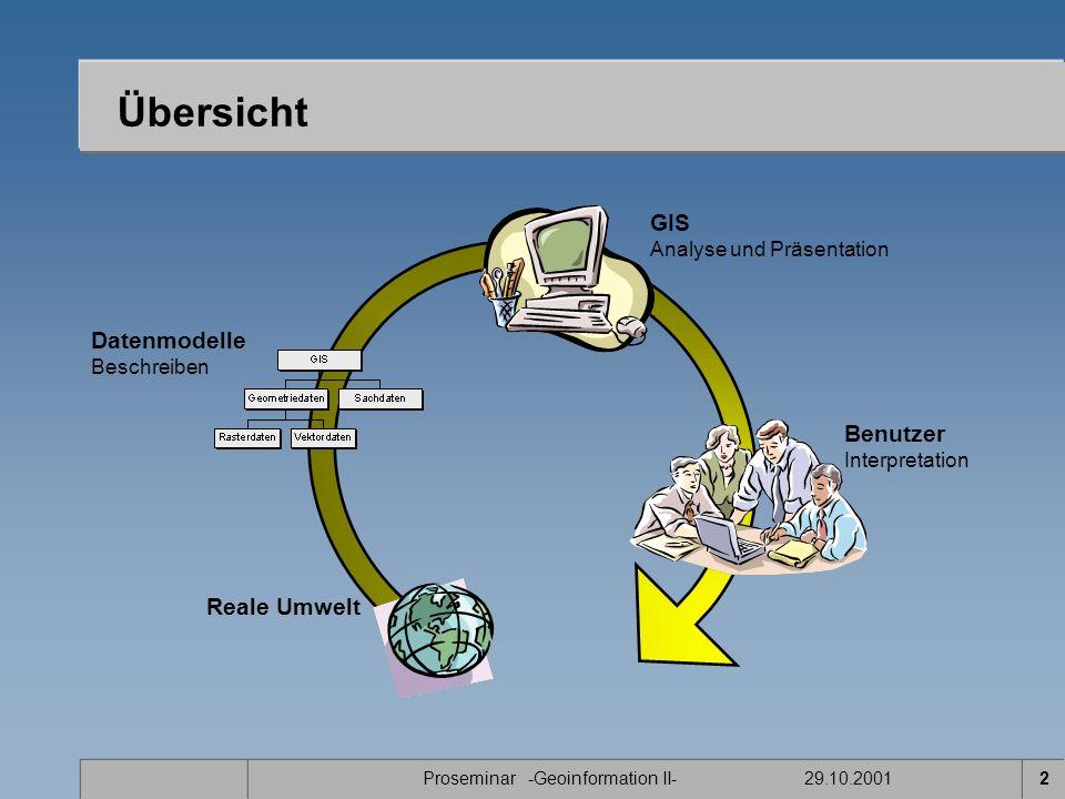 Proseminar -Geoinformation II- 29.10.20012 Übersicht Reale Umwelt Datenmodelle Beschreiben GIS Analyse und Präsentation Benutzer Interpretation