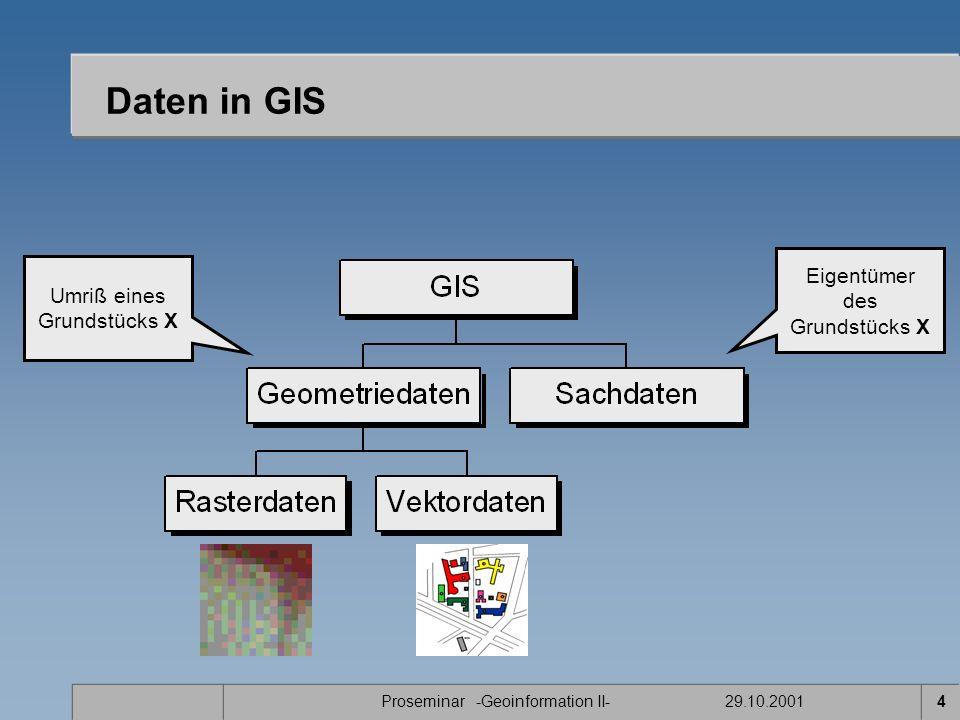 Proseminar -Geoinformation II- 29.10.20015 Vektormodell Das Modell basiert auf zwei Datenstrukturen –Punkte –Linien Diskrete Objekte werden beschrieben auf der Grundlage kartesischer Koordinaten Grundsätzlich zwei Vektormodelle –Spaghetti Modell –Topologisches Modell