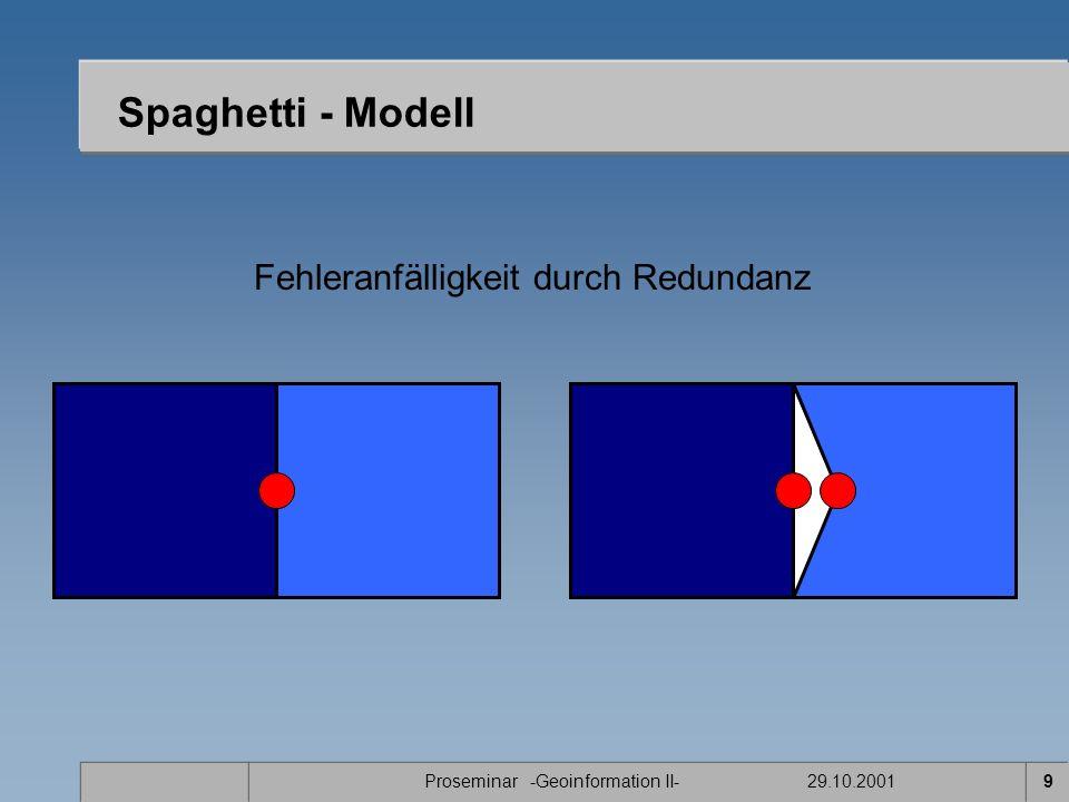Proseminar -Geoinformation II- 29.10.20019 Spaghetti - Modell Fehleranfälligkeit durch Redundanz