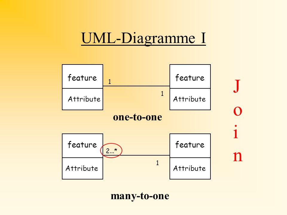 Mutiplizität von Beziehungen I Kante Grundstück 3...* 2 Leserichtung eine Kante begrenzt genau 2 Grundstücke ein Grundstück hat mindestens 3 Kanten be