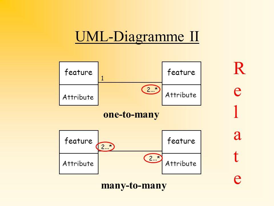 UML-Diagramme I Attribute 1 1 feature Attribute 2...* 1 feature J o i n one-to-one many-to-one Attribute feature