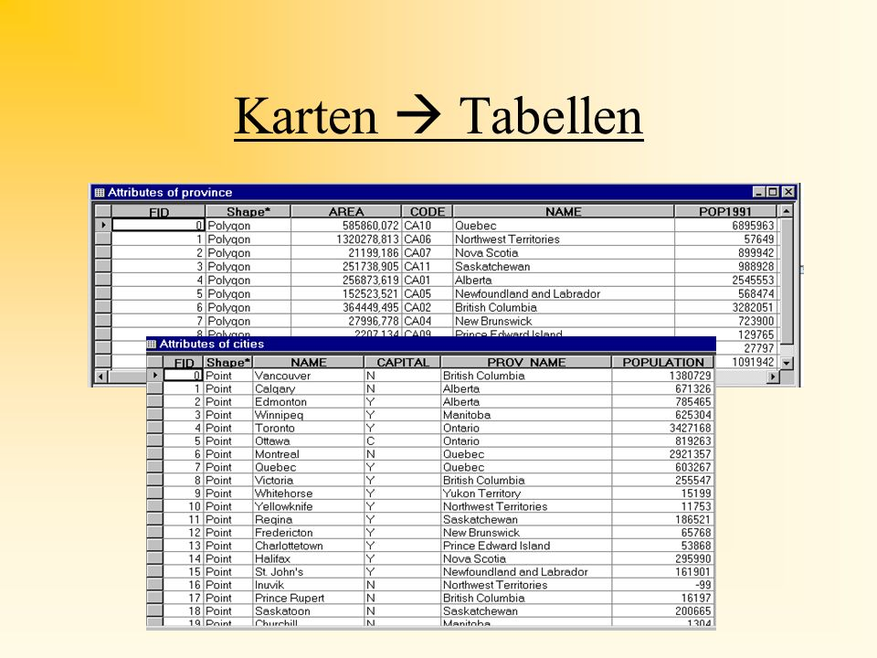 Join I Joins basieren auf Spalten, die in beiden Tabellen vorhanden sind Name der Spalte kann identisch sein muß identisch sein verknüpfbar Zwei Tabellen zu einer Datenübersicht zusammenfügen = eine Tabelle Spalten müssen inhaltlich zusammenpassen Datentabellen und Attributtabelle eines Layers haben gemeinsame Spalte Typ (Zahl zu Zahl - Text zu Text)