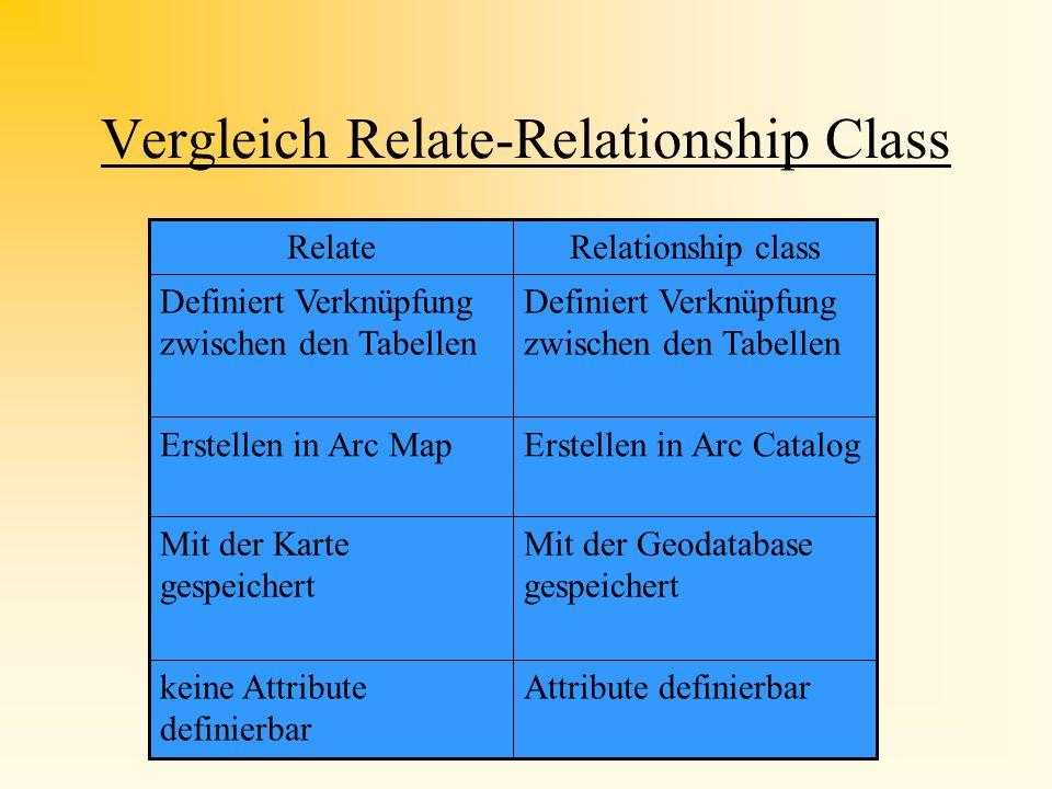 Relationship Class I Arbeiten mit Arc Catalog Verbindung ArcCatalog/ArcMap