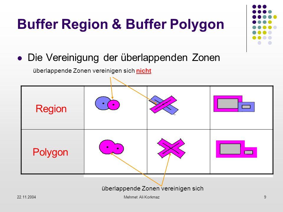 22.11.2004Mehmet Ali Korkmaz9 Buffer Region & Buffer Polygon Die Vereinigung der überlappenden Zonen Region Polygon überlappende Zonen vereinigen sich
