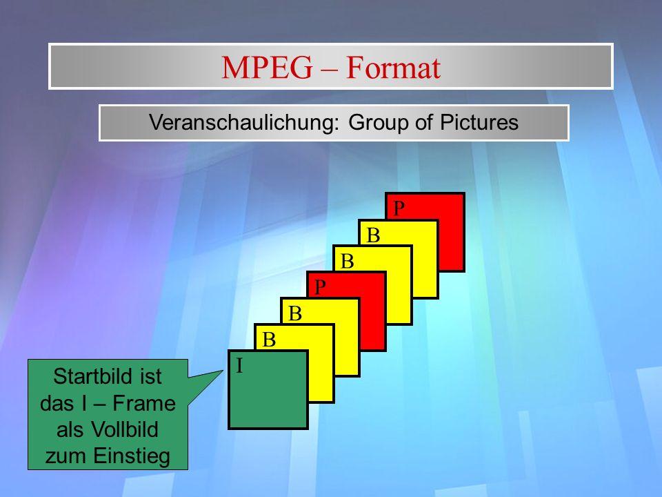 P B MPEG – Format Veranschaulichung: Group of Pictures B P B B I Startbild ist das I – Frame als Vollbild zum Einstieg