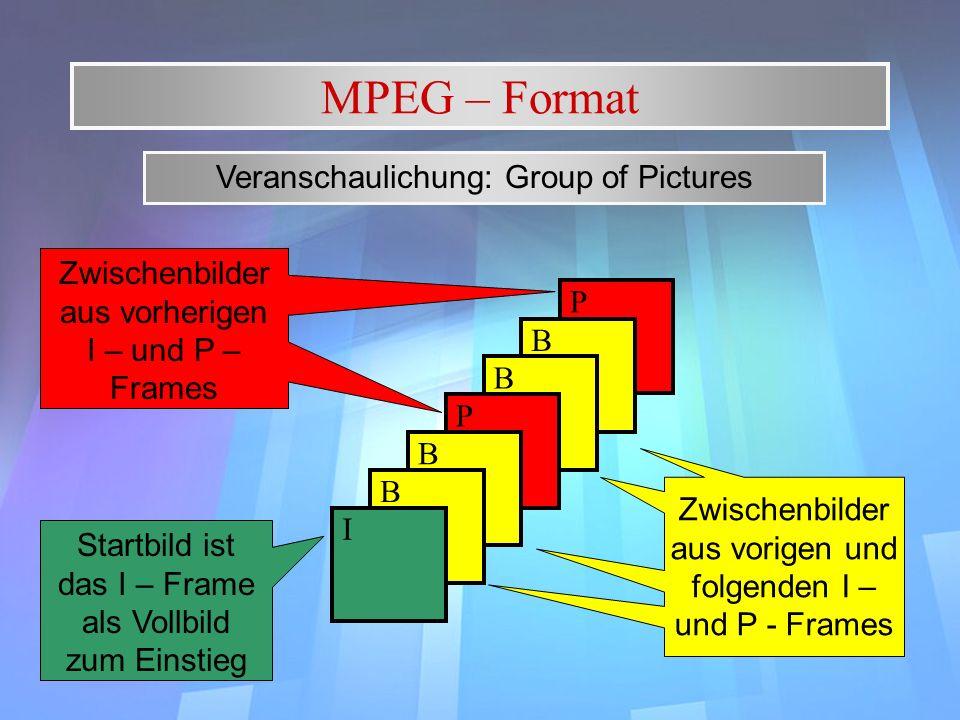 P B MPEG – Format Veranschaulichung: Group of Pictures B P B B I Startbild ist das I – Frame als Vollbild zum Einstieg Zwischenbilder aus vorherigen I